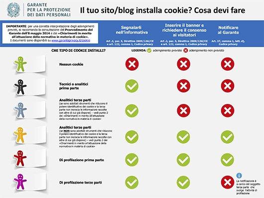 Prospetto cookie, cosa devi fare